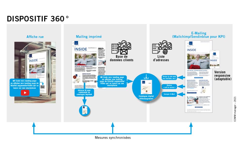 Dispositif stratégie de communication 360